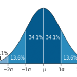 The Stonemont Quality KPI