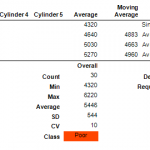 Low Concrete Cylinder Strength Analysis